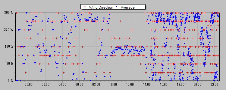 風向 2013-03-10