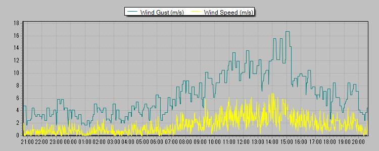 風速 2013-03-13