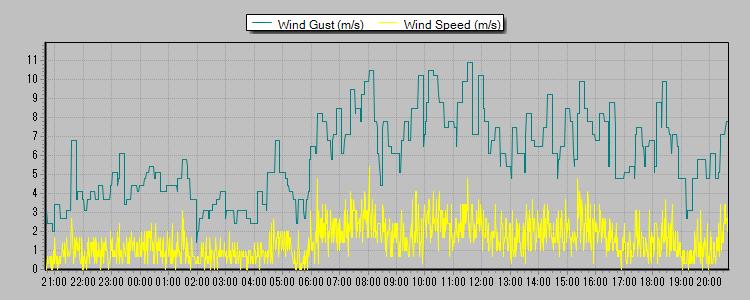 風速 2013-03-18