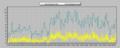 [風][自宅観測]風速 2013-03-18