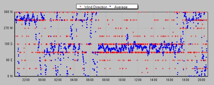 風向 2013-04-07