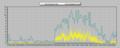 [風][自宅観測]風速 2013-04-07