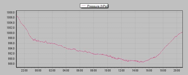 気圧 2013-04-07