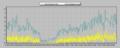 [風][自宅観測]風速 2013-04-18