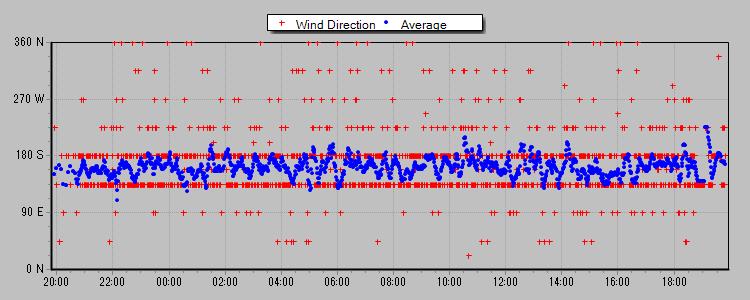 風向 2013-04-24