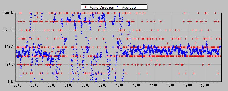 風向 2013-05-13