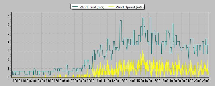 風速 2013-05-15