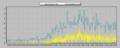 [風][自宅観測]風速 2013-05-15