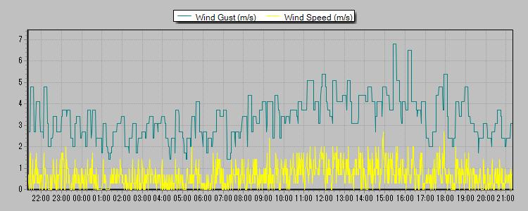 風速 2013-05-19