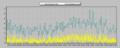 [風][自宅観測]風速 2013-05-19