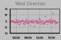 [風][自宅観測]風向 2013-07-05