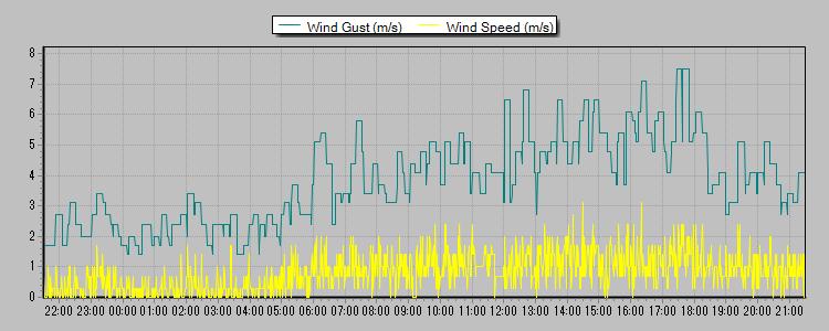 風速 2013-07-05