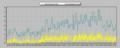 [風][自宅観測]風速 2013-07-05