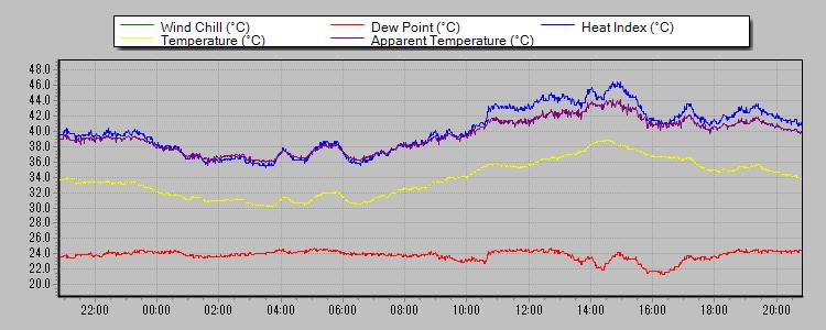気温 2013-07-10