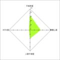 非コミュ指数テスト 2014-01-11