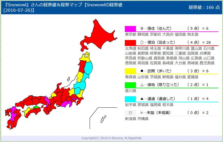 経県値 2016-07-26