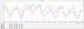 [湿度][気象グラフ]2019-07-30~08-05 7日間の湿度
