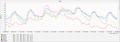 [気温][気象グラフ]2020-11-04~2020-11-10 7日間の気温