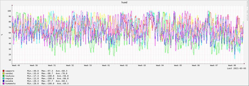 3ヶ月間の湿度(2020-12~2021-02)