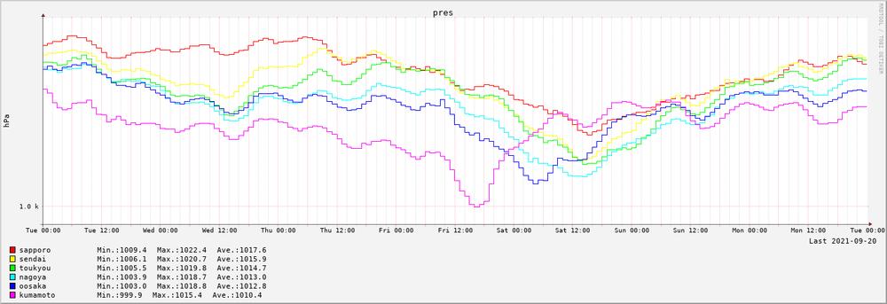 2021-09-14~2021-09-20 7日間の気圧