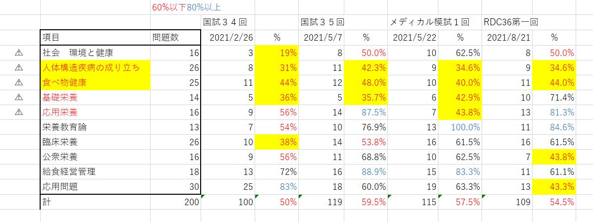 f:id:So-chann:20210821235043p:plain