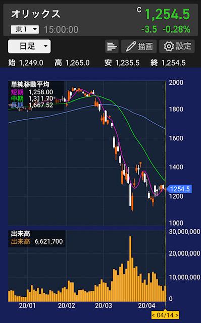 orix-chart