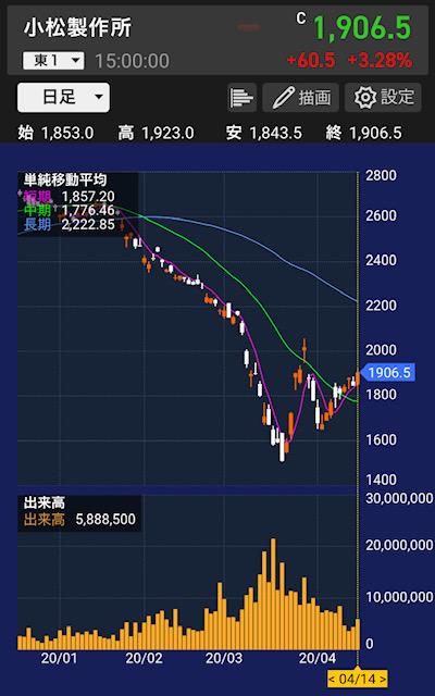komatsu-chart