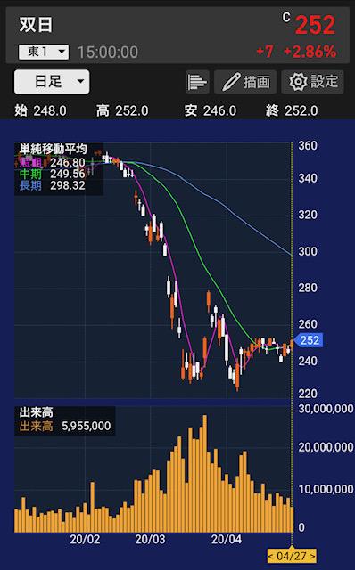 sojitsu-stock-chart