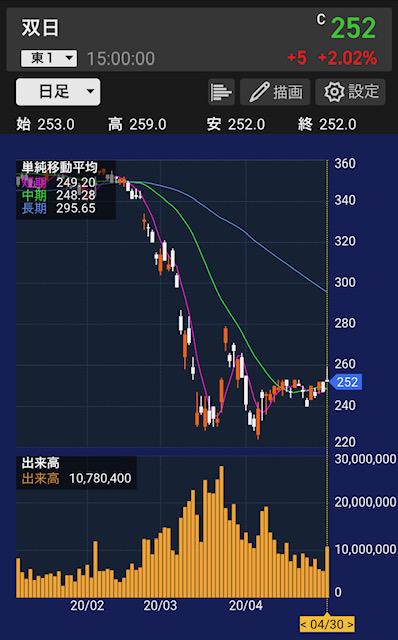 sojitz-stock-chart