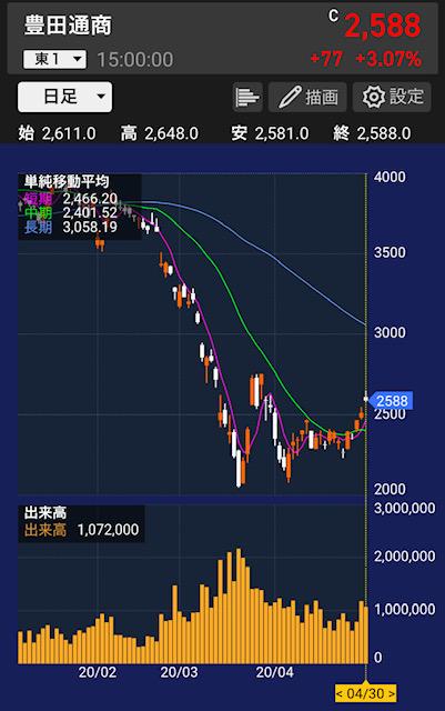 toyotatusho-stock-chart