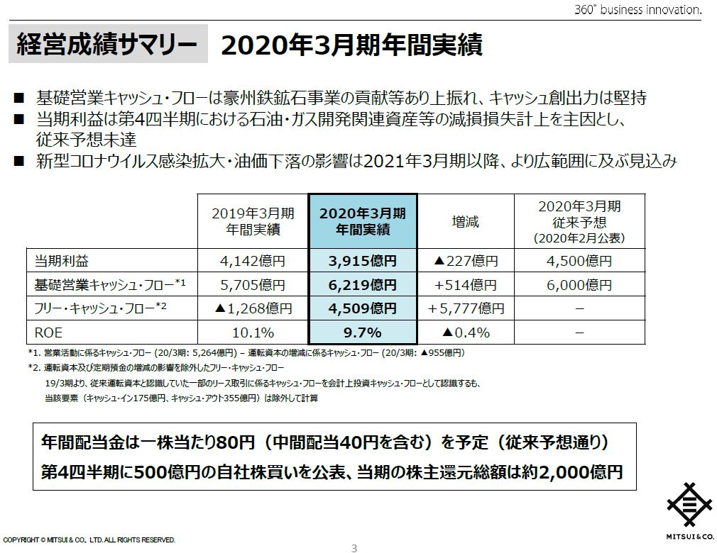 mitsui-financial-result-202003