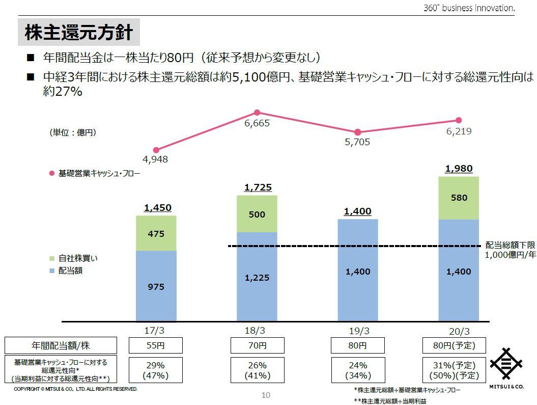 mitsui-dividend