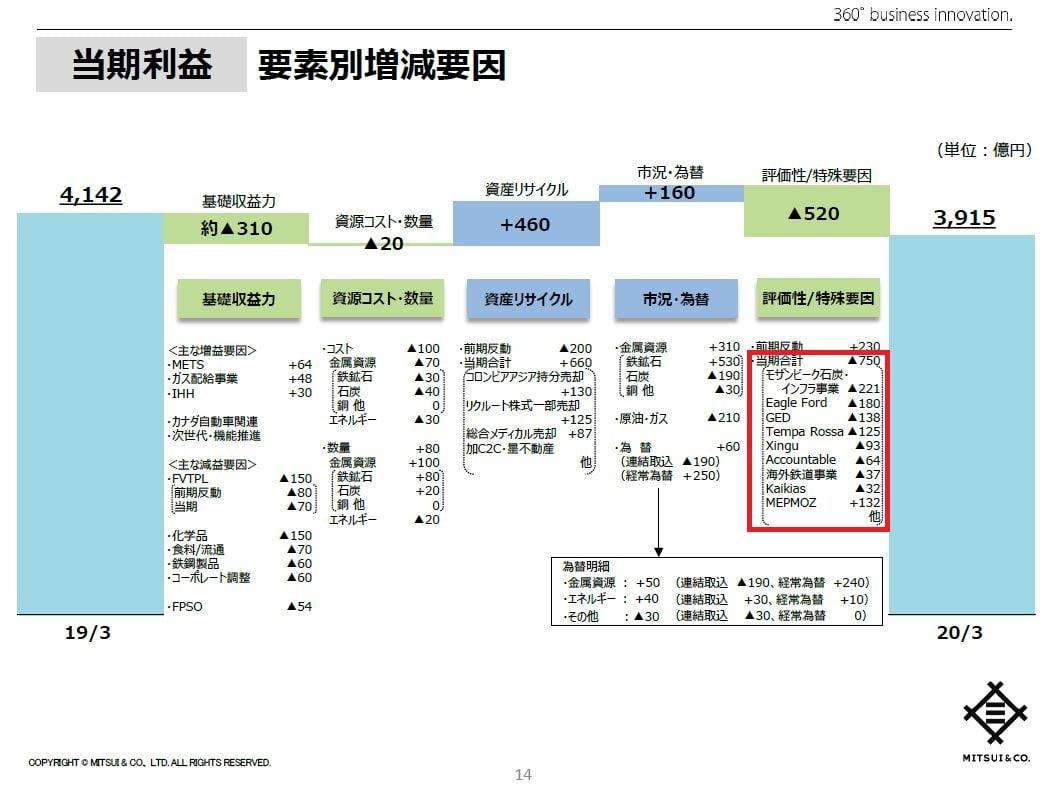 mitsui-financial-result-202003-breakdown