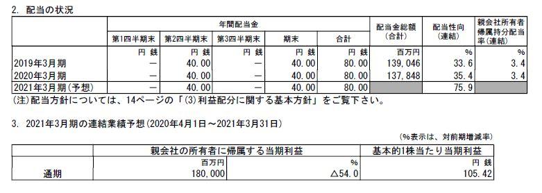 mitsui-kessan-tanshin202003
