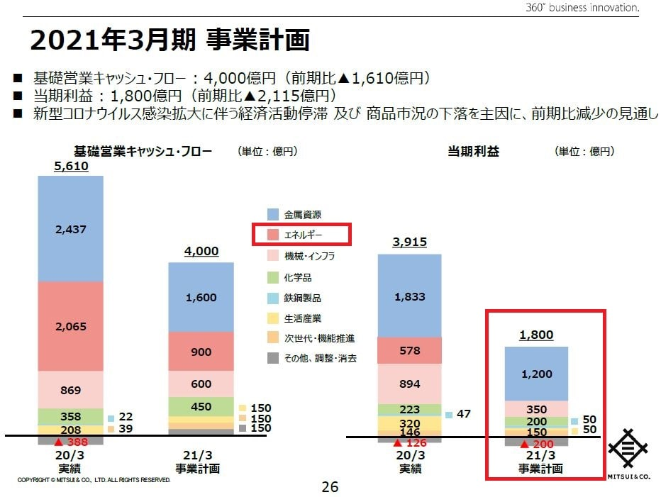 mitsui-financial202103-forecast