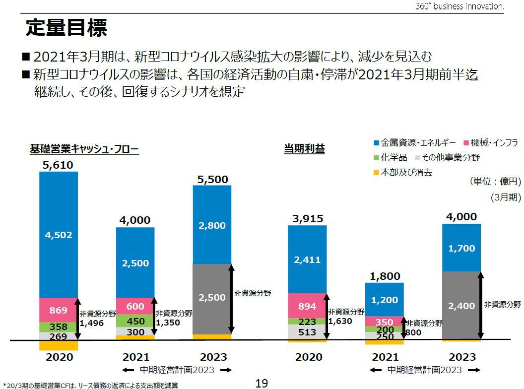 mitsui-target-202303