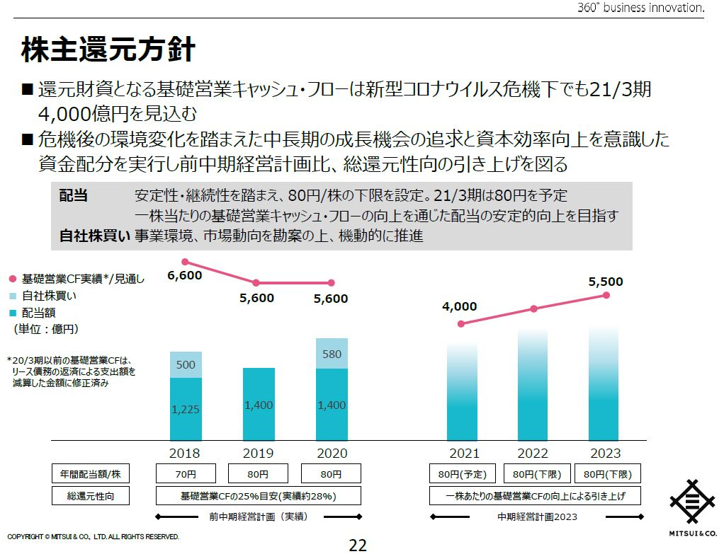 mitsui-dividend-policy-2023