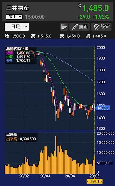 mitsui-stock-chart