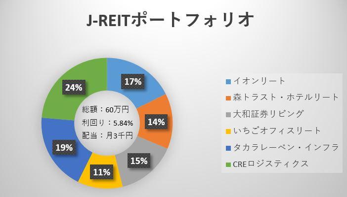 jreit-portfolio