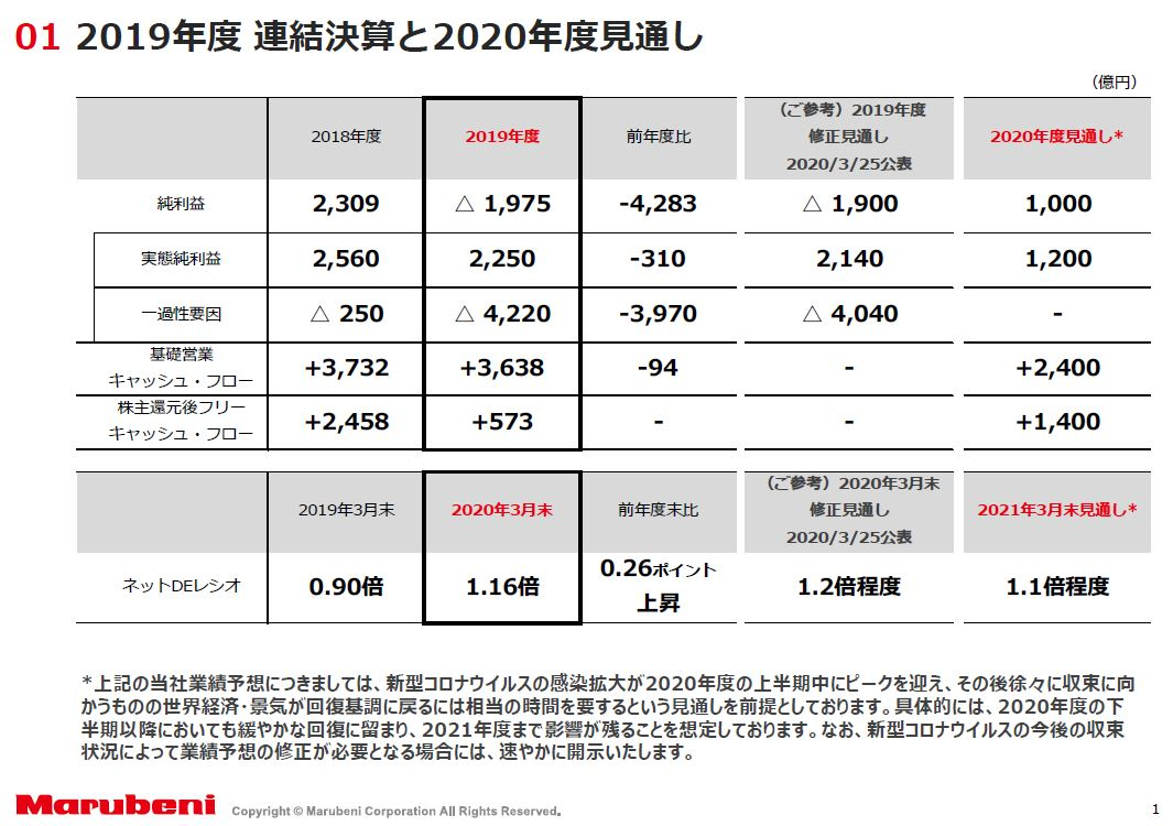 marubeni-financial-result-202003