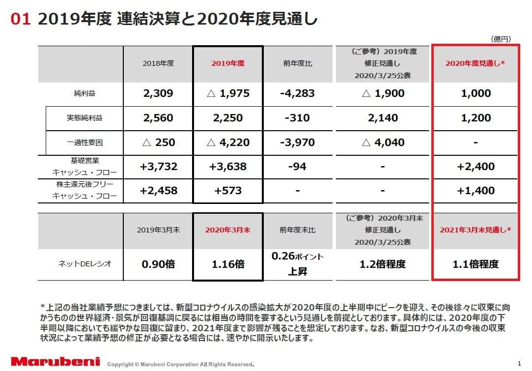 marubeni-forecast-202103