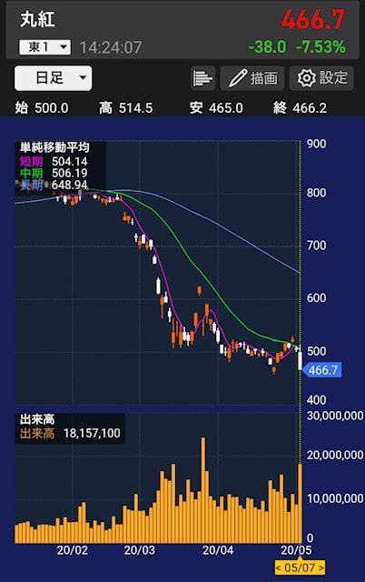 marubeni-stock-chart