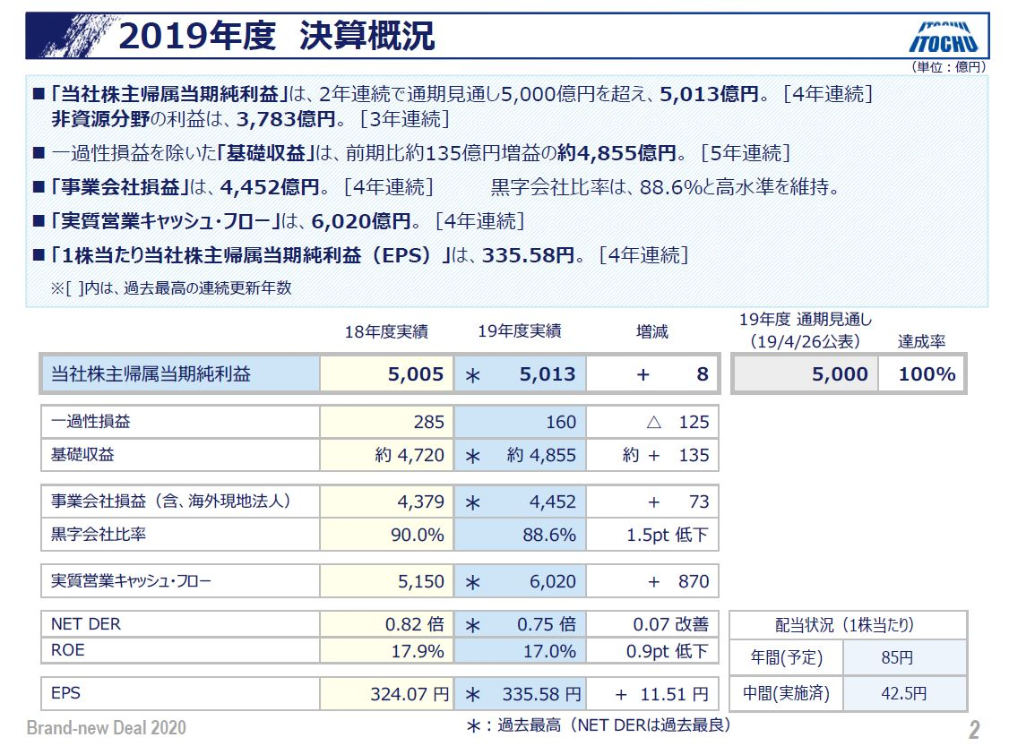 itochu-financial-result-1