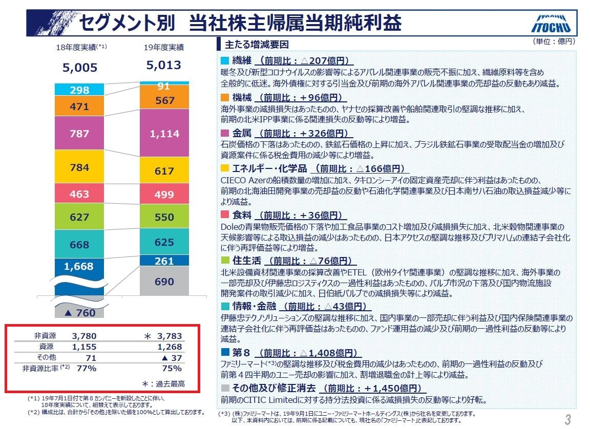 itochu-financial-result-2