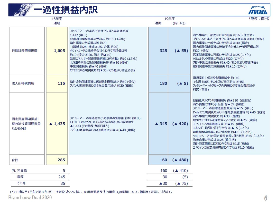 itochu-financial-result-3