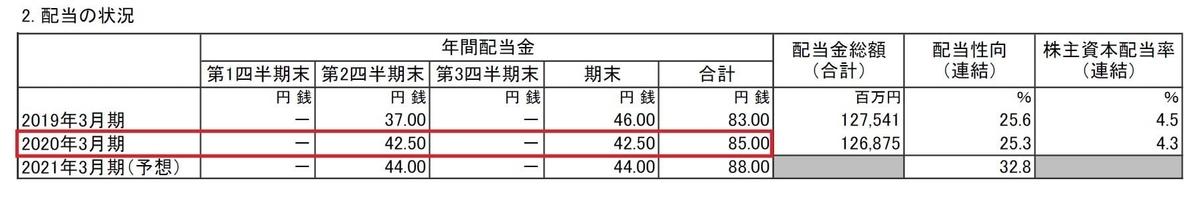itochu-dividend-result