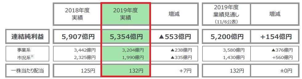 mc-financial-result202003