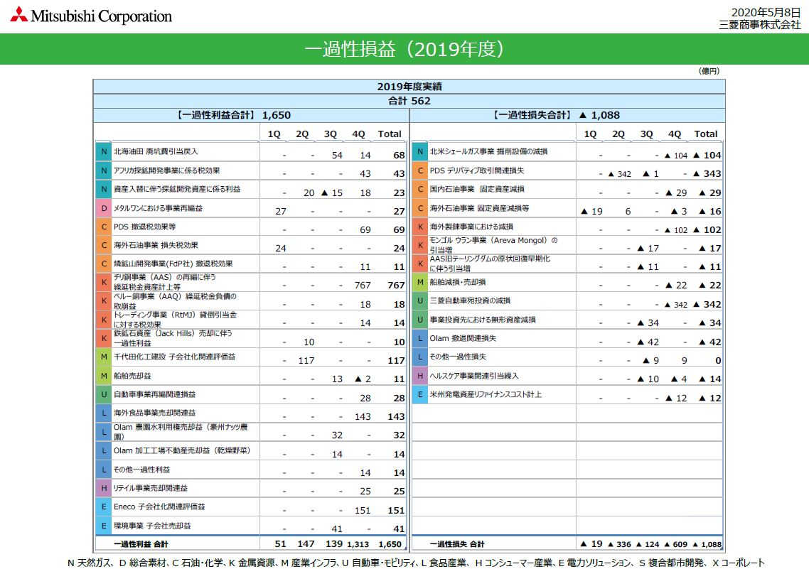 mc-financial-result202003-2