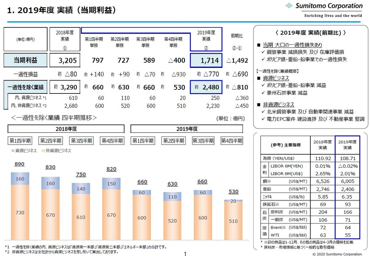 sumitomo-financial-result-202003