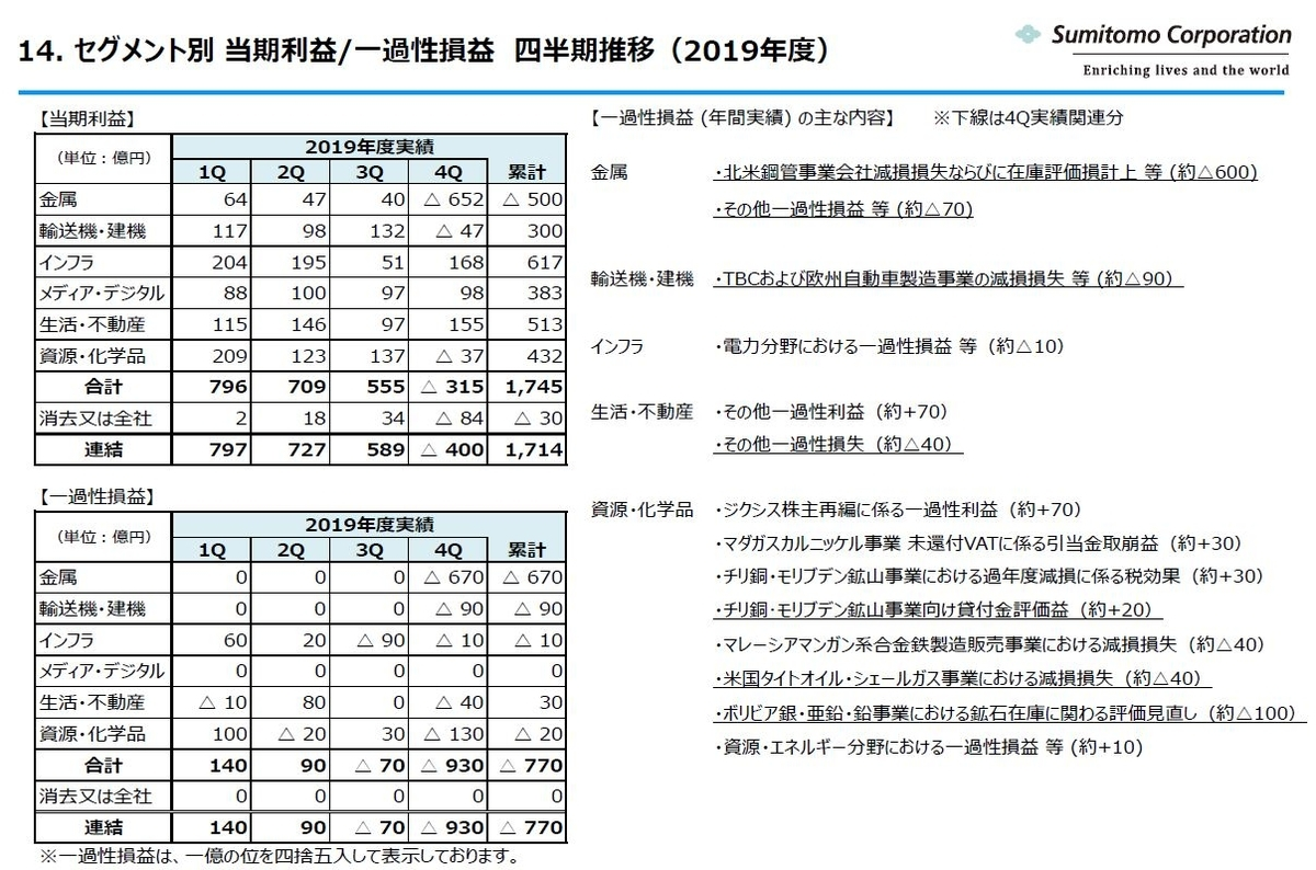 sumitomo-financial-result-202003-2